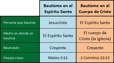 bautismo comparacion